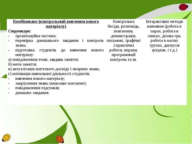 Комбіноване (контрольний вивчення нового матеріалу) Структура: організаційна ...