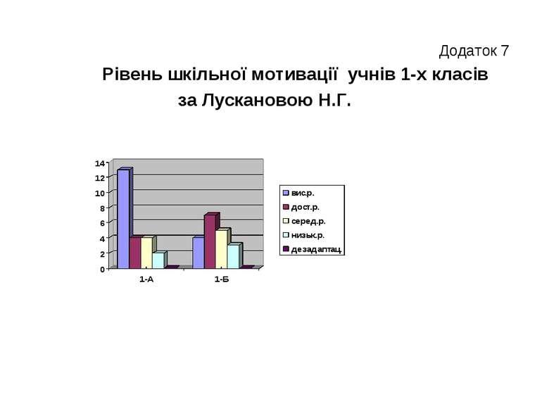 Додаток 7 Рівень шкільної мотивації учнів 1-х класів за Лускановою Н.Г.