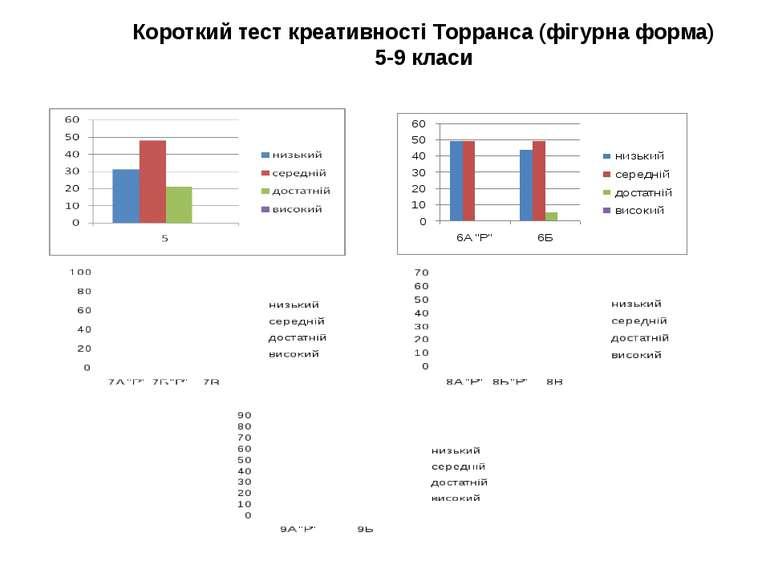 Короткий тест креативності Торранса (фігурна форма) 5-9 класи