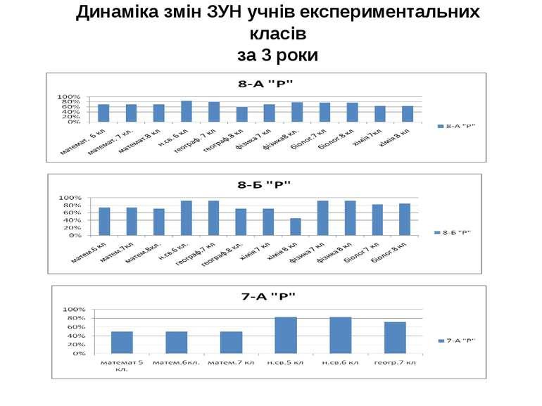 Динаміка змін ЗУН учнів експериментальних класів за 3 роки