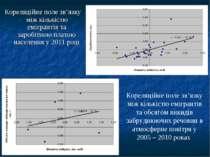 Кореляційне поле зв'язку між кількістю емігрантів та заробітною платою населе...