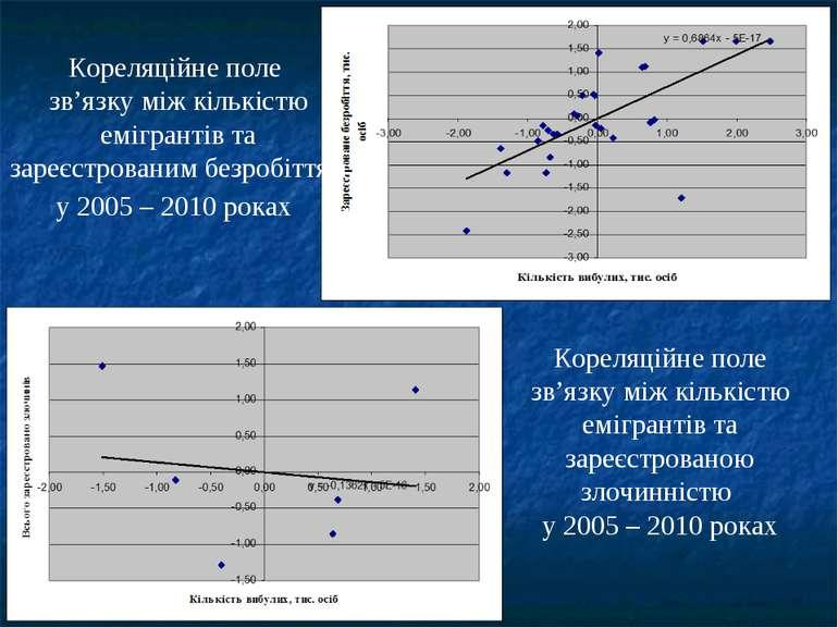 Кореляційне поле зв'язку між кількістю емігрантів та зареєстрованим безробітт...