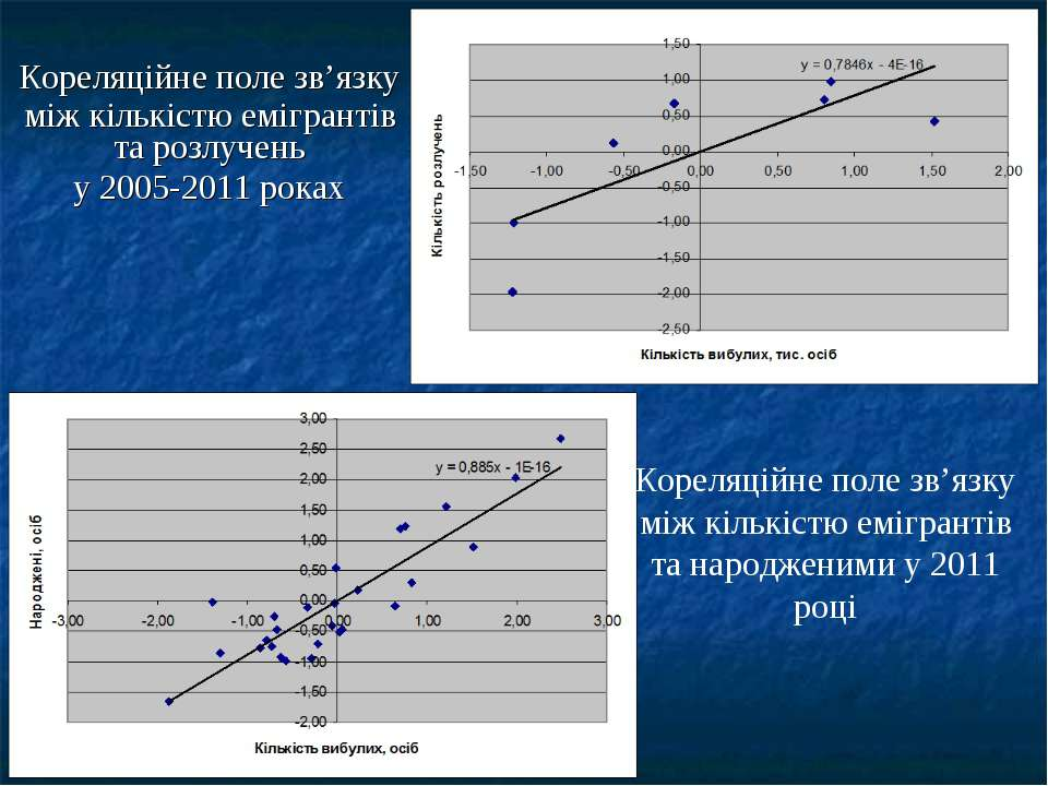 Кореляційне поле зв'язку між кількістю емігрантів та розлучень у 2005-2011 ро...