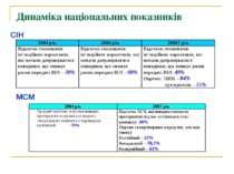 Динаміка національних показників СІН МСМ