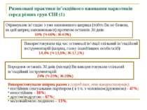 Ризиковані практики ін'єкційного вживання наркотиків серед різних груп СІН (1...