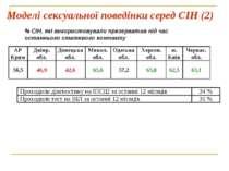Моделі сексуальної поведінки серед СІН (2) % СІН, які використовували презерв...