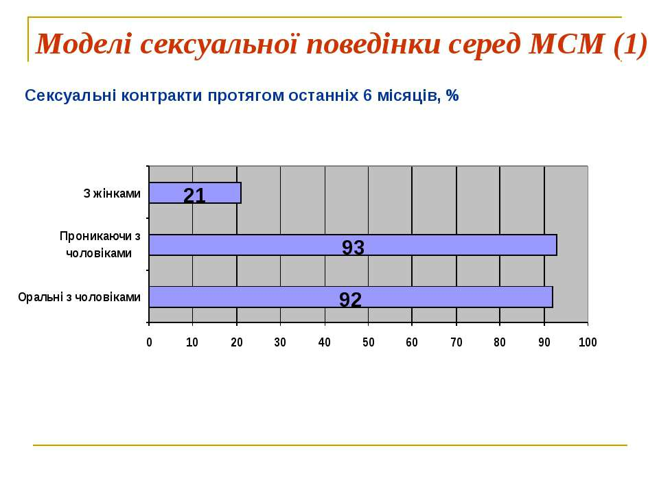 Моделі сексуальної поведінки серед МСМ (1) Сексуальні контракти протягом оста...