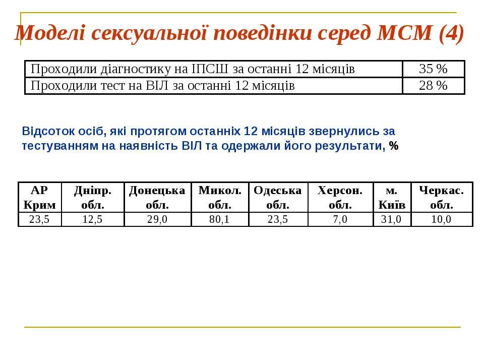 Моделі сексуальної поведінки серед МСМ (4) Відсоток осіб, які протягом останн...