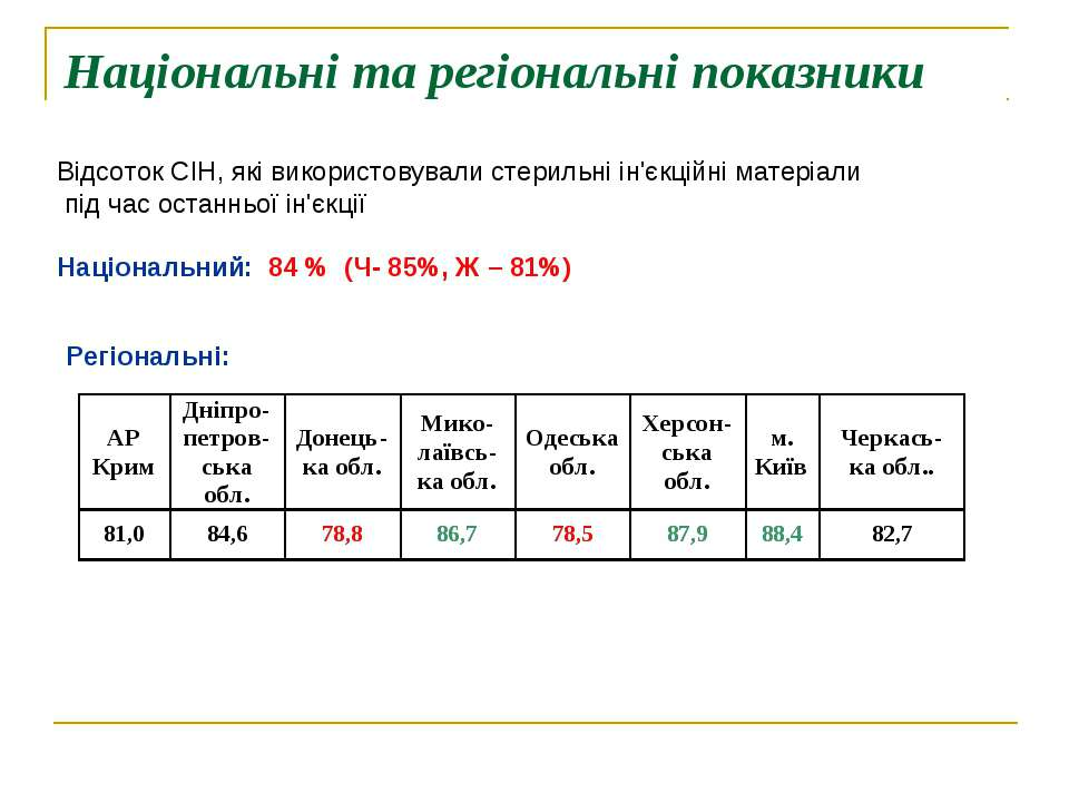 Національні та регіональні показники Відсоток СІН, які використовували стерил...