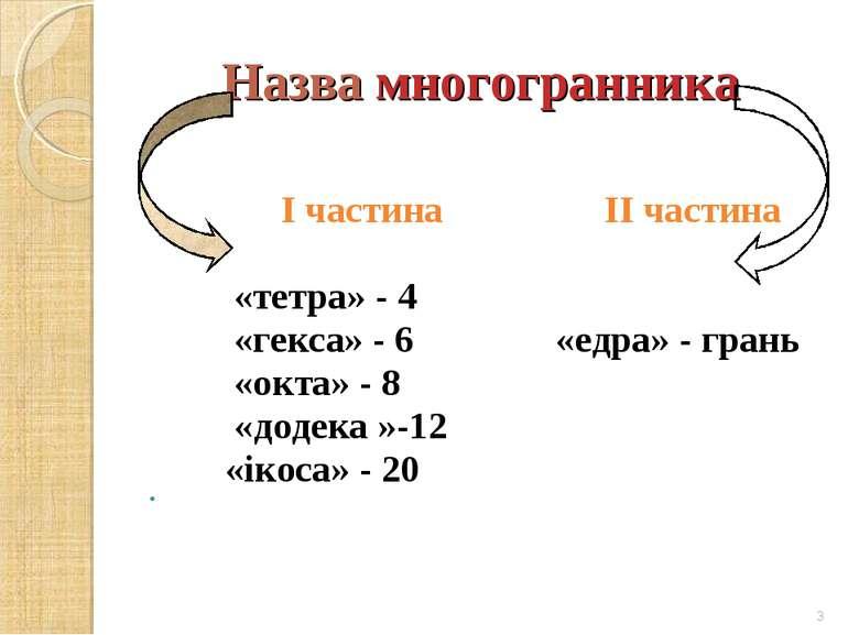 Назва многогранника І частина ІІ частина «тетра» - 4 «гекса» - 6 «едра» - гра...