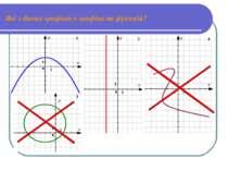 Які з даних графіків є графіками функцій?