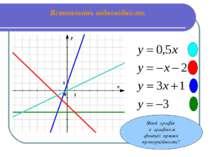 Встановіть відповідність Який графік є графіком функції прямої пропорційності?
