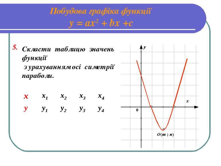 Побудова графіка функції у = ах2 + bх +с 5. Скласти таблицю значень функції з...