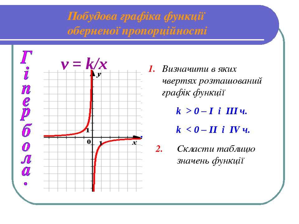 Побудова графіка функції оберненої пропорційності 1. Визначити в яких чвертях...