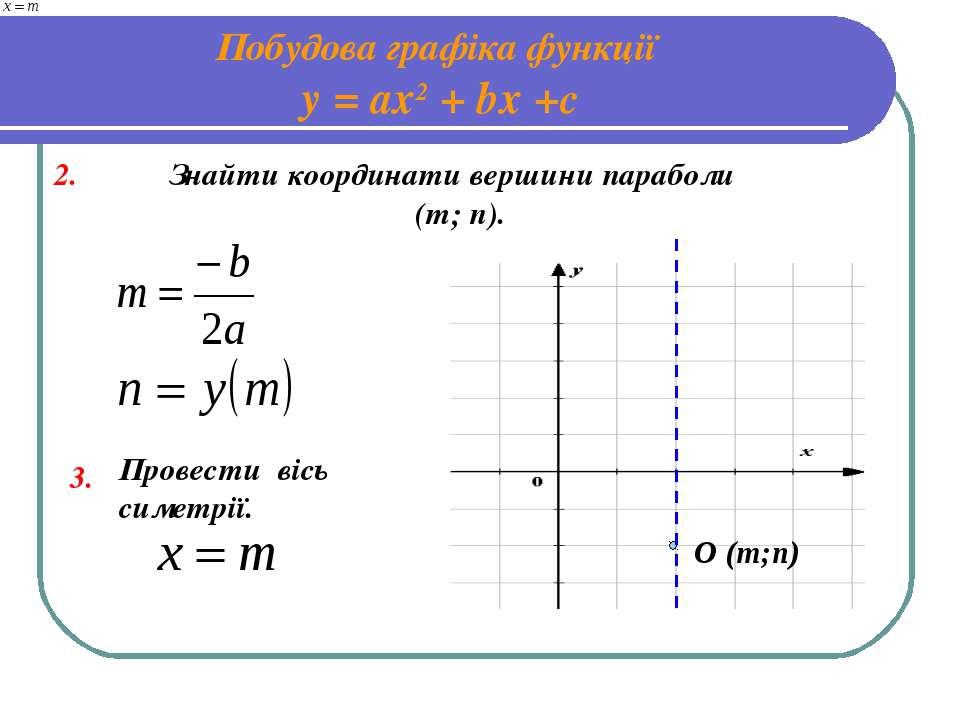 Побудова графіка функції у = ах2 + bх +с 2. Знайти координати вершини парабол...