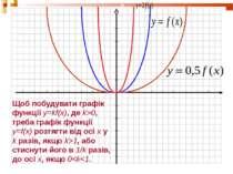 Щоб побудувати графік функції y=kf(x), де k>0, треба графік функції y=f(x) ро...