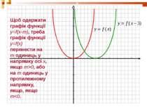 Щоб одержати графік функції y=f(x-m), треба графік функції y=f(x) перенести н...