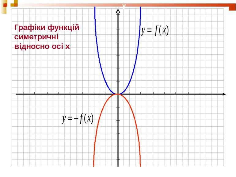 Графіки функцій симетричні відносно осі х