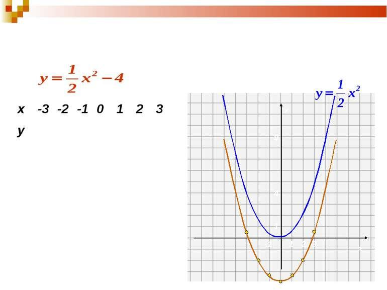 1. Побудуємо графік функції виду: у=kх2+n 0,5 -2 -3,5 -4 -3,5 -2 0,5 Порівняє...