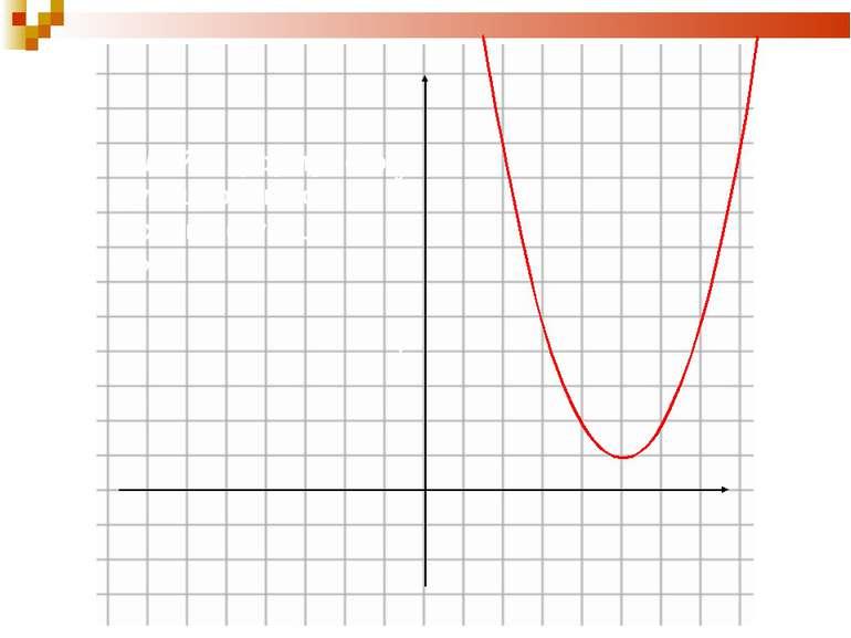 Задайте формулою функцію, якщо вихідна функція у=х2