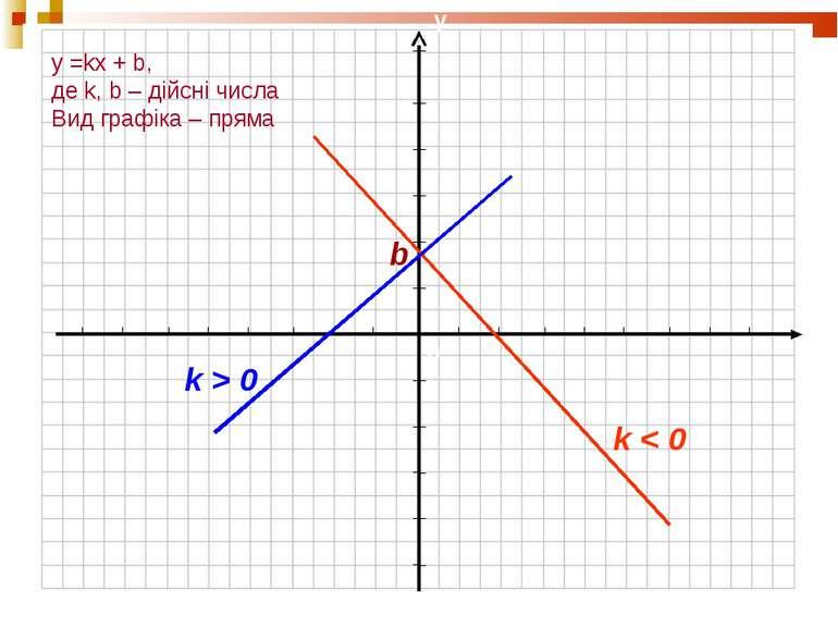 y =kx + b, де k, b – дійсні числа Вид графіка – пряма k < 0 k > 0 b