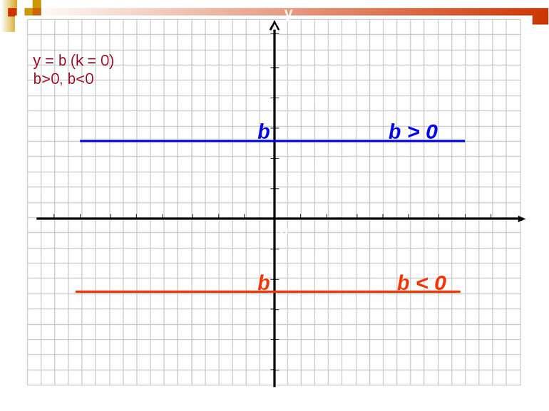 y = b (k = 0) b>0, b 0 b b < 0