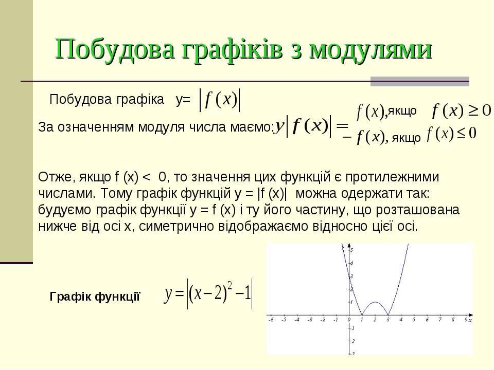 Побудова графіків з модулями Побудова графіка y= За означенням модуля числа м...