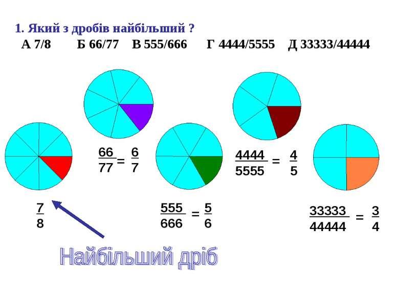 1. Який з дробів найбільший ? А 7/8 Б 66/77 В 555/666 Г 4444/5555 Д 33333/444...
