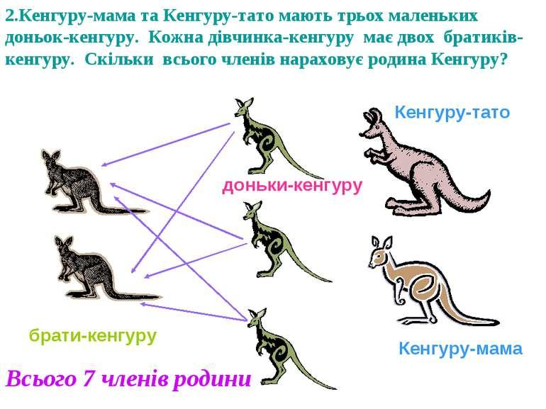 2.Кенгуру-мама та Кенгуру-тато мають трьох маленьких доньок-кенгуру. Кожна ді...