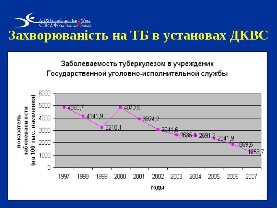 Захворюваність на ТБ в установах ДКВС