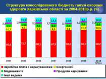 Структура консолідованого бюджету галузі охорони здоров'я Харківської області...