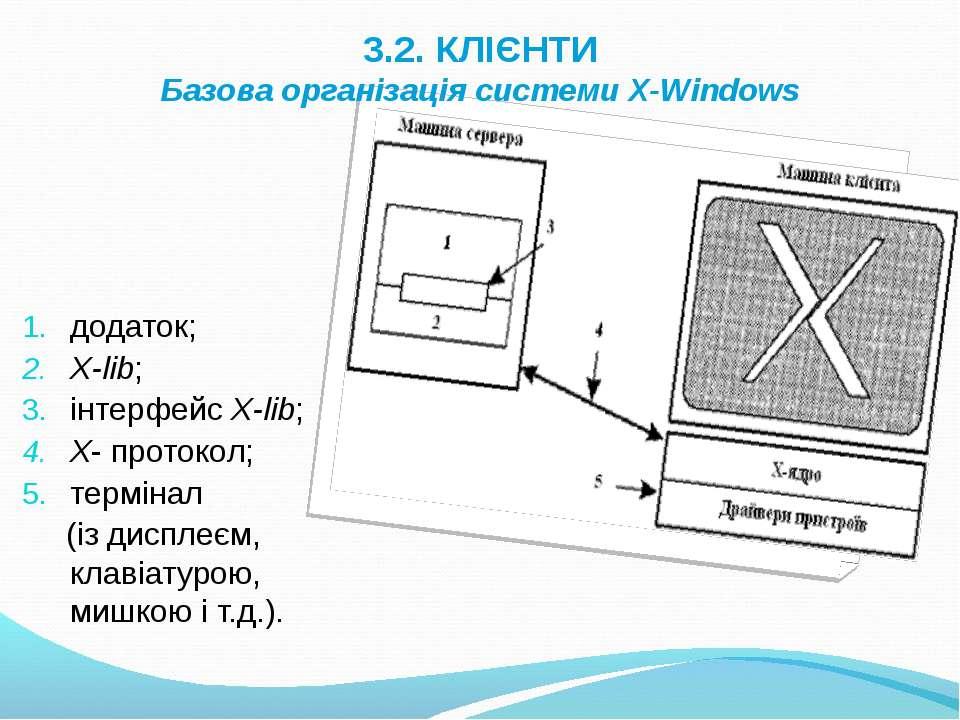 3.2. КЛІЄНТИ Базова організація системи X-Windows додаток; X-lib; інтерфейс X...