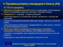 * 4. Підтримка розвитку міжнародного бізнесу (4/4) 4.3 Після (продовж.) Забез...
