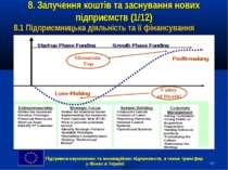 * 8. Залучення коштів та заснування нових підприємств (1/12) 8.1 Підприємниць...