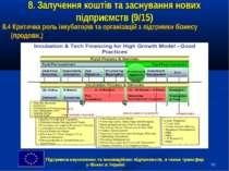 * 8. Залучення коштів та заснування нових підприємств (9/15) 8.4 Критична рол...