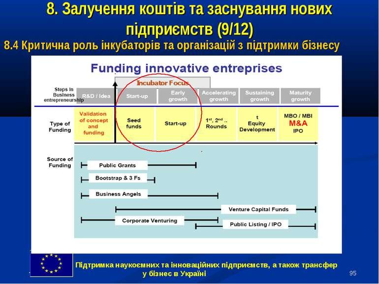 * 8. Залучення коштів та заснування нових підприємств (9/12) 8.4 Критична рол...