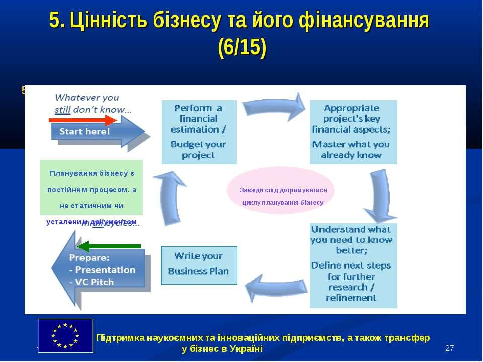 * 5. Цінність бізнесу та його фінансування (6/15) 5.4 Фінансове планування у ...