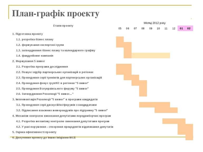 План-графік проекту