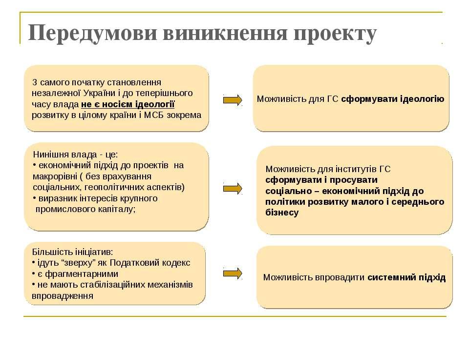 Передумови виникнення проекту З самого початку становлення незалежної України...