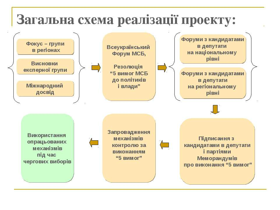 Загальна схема реалізації проекту: Фокус – групи в регіонах Висновки експерно...