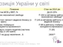 * Казахстан на 8 років піднявся з п. 135 до п. 78 ** Для порівняння: Росія – ...