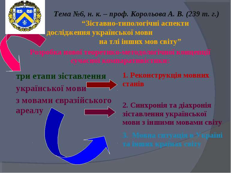 """Тема №6, н. к. – проф. Корольова А. В. (239 т. г.) """"Зіставно-типологічні аспе..."""