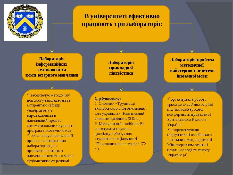 Лабораторія інформаційних технологій та комп'ютерного навчання Лабораторія пр...