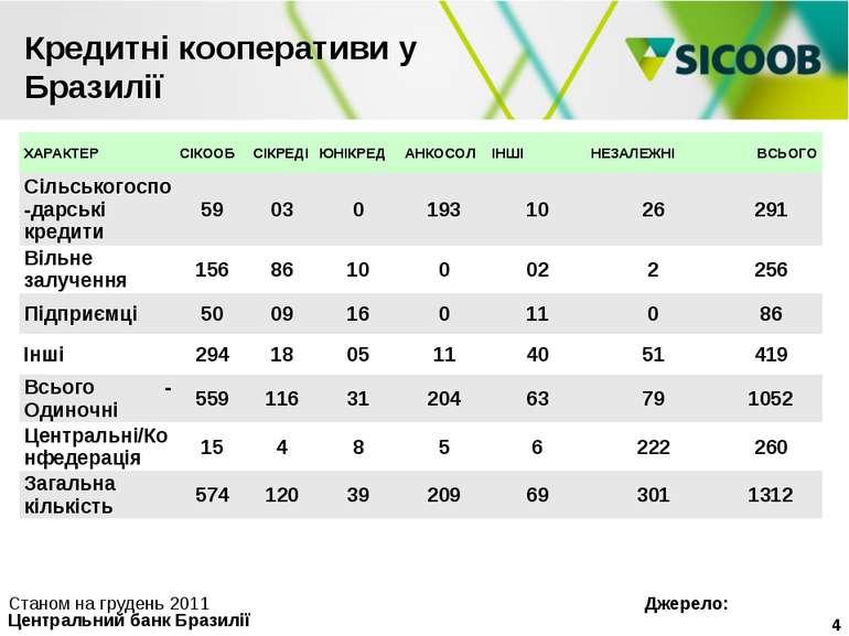 Кредитні кооперативи у Бразилії Організація у грудні 2011 * Станом на грудень...