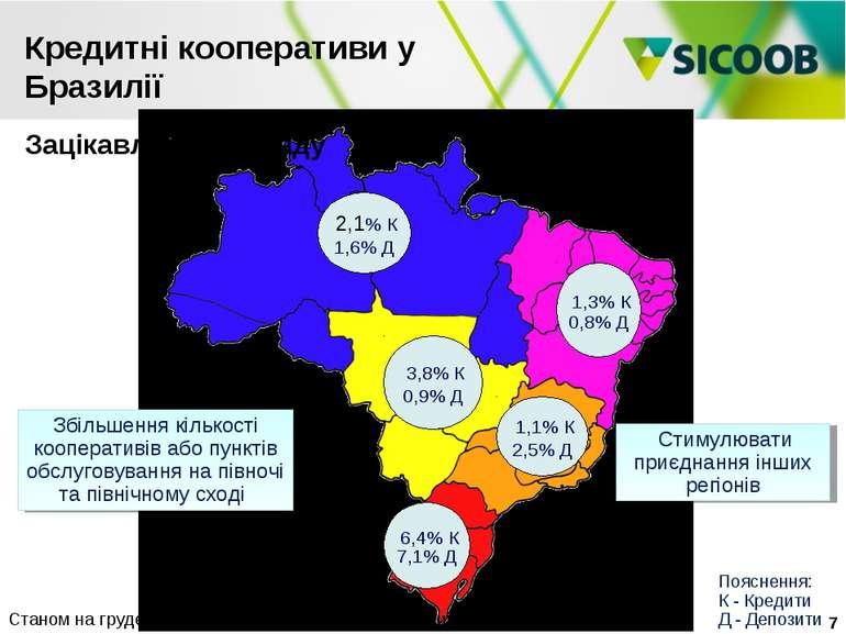 1,3% К 0,8% Д 3,8% К 0,9% Д 1,1% К 2,5% Д 6,4% К 7,1% Д Стимулювати приєднанн...