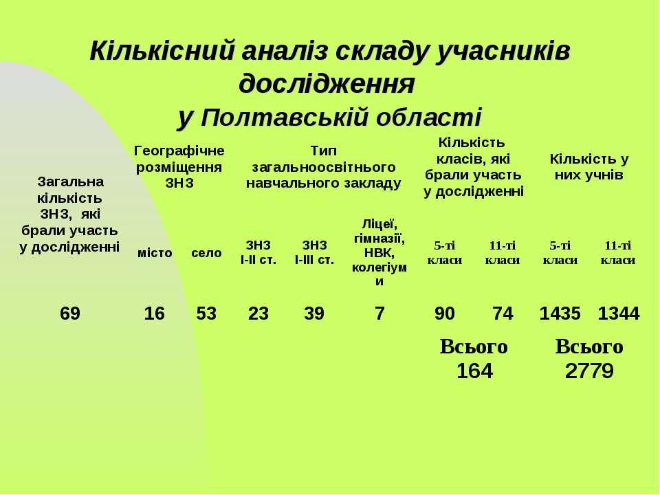 Кількісний аналіз складу учасників дослідження у Полтавській області Загальна...