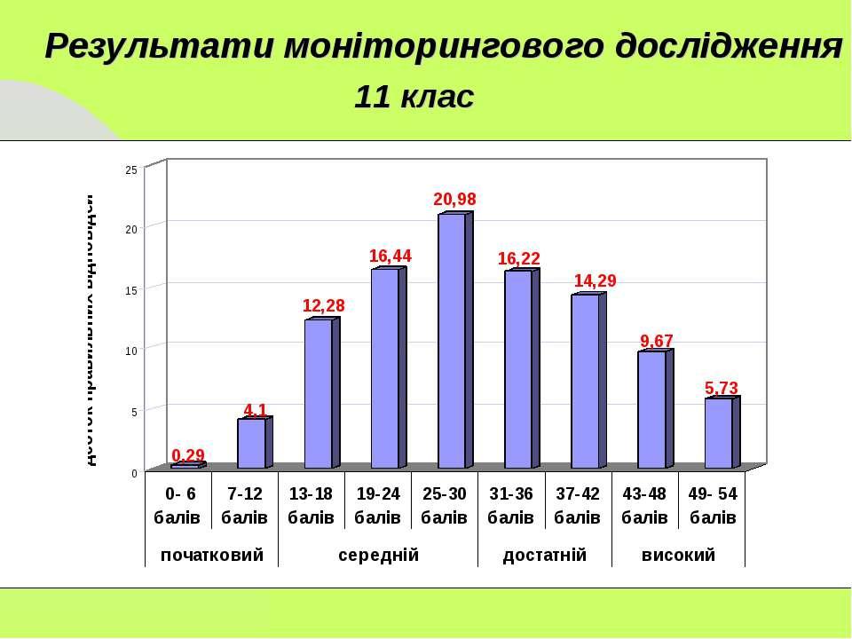 11 клас Результати моніторингового дослідження
