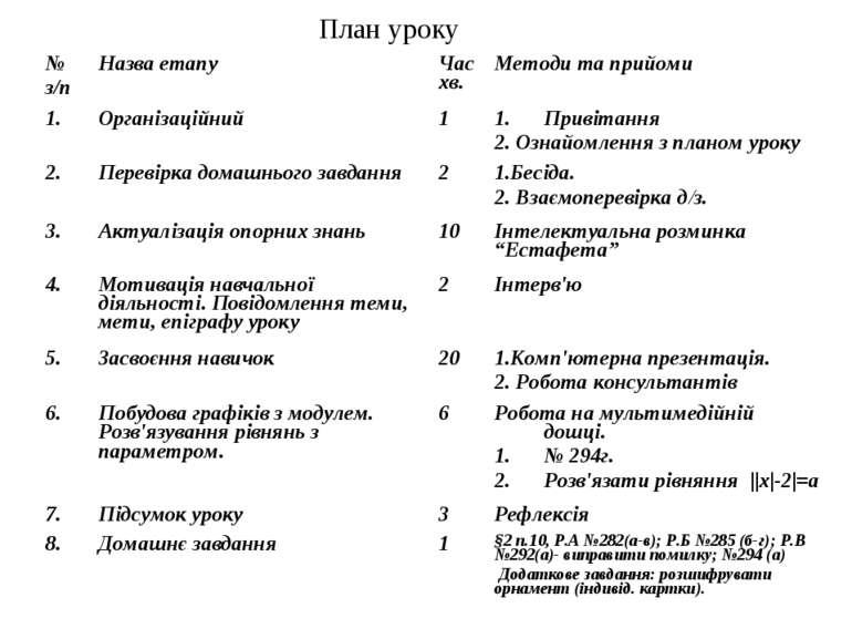 План уроку № з/п Назва етапу Час хв. Методи та прийоми 1. Організаційний 1 Пр...