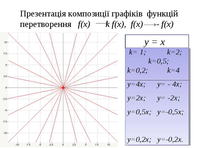Презентація композиції графіків функцій перетворення f(x) k f(x), f(x) - f(x)...