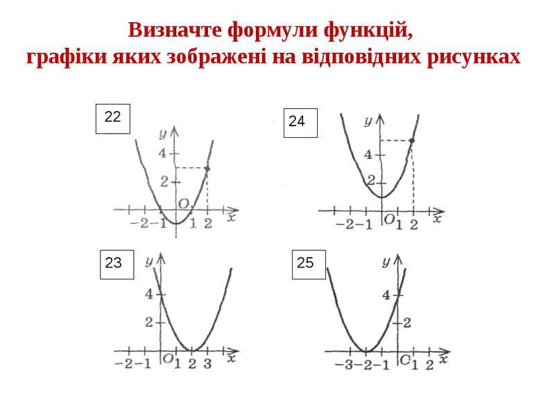 25 Визначте формули функцій, графіки яких зображені на відповідних рисунках 2...